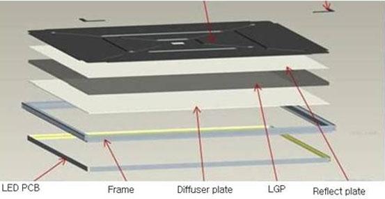 CNHidee LED lighting: How to Assemble LED Panel Light