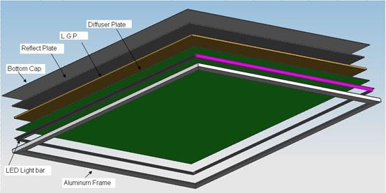 3D Pics How To Assemble The LED Panel Light